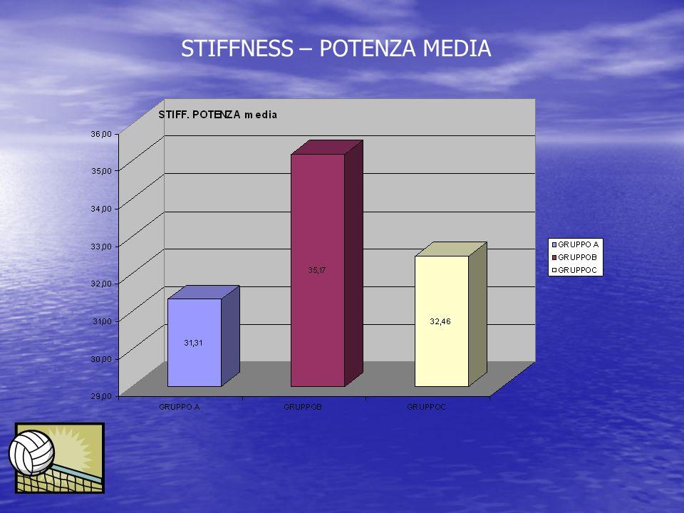 STIFFNESS – POTENZA MEDIA