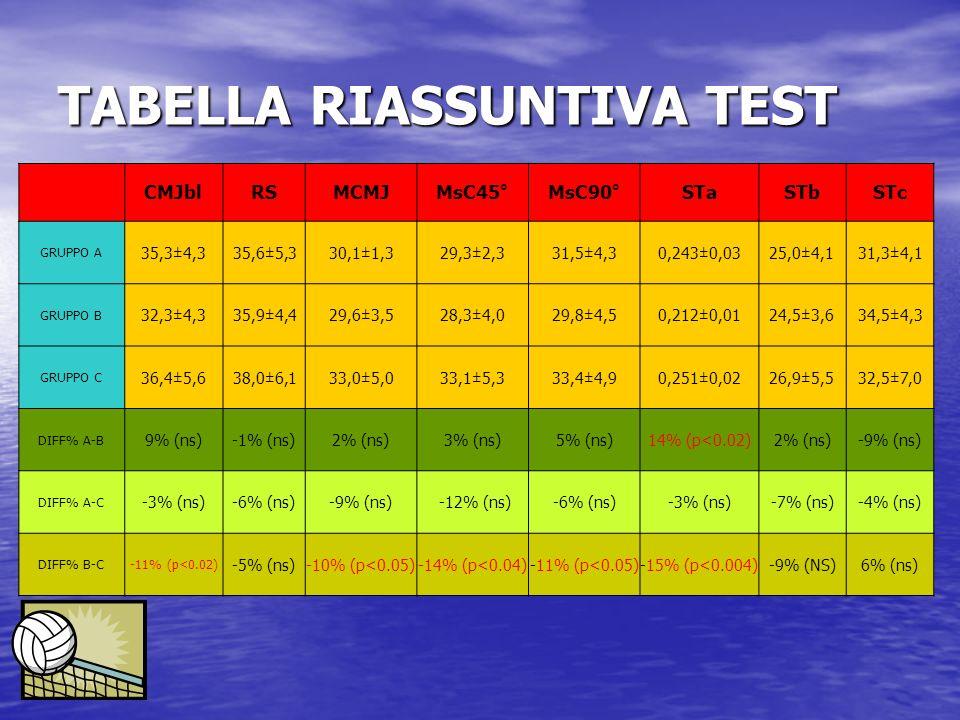TABELLA RIASSUNTIVA TEST CMJblRSMCMJMsC45°MsC90°STaSTbSTc GRUPPO A 35,3±4,335,6±5,330,1±1,329,3±2,331,5±4,30,243±0,0325,0±4,131,3±4,1 GRUPPO B 32,3±4,