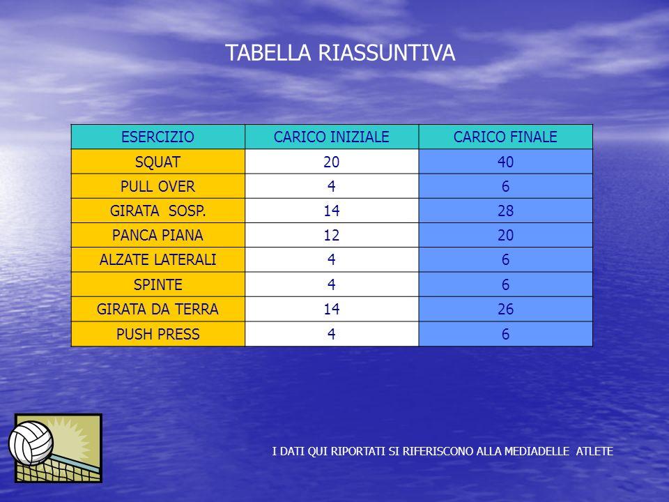 ESERCIZIO CARICO INIZIALECARICO FINALE SQUAT 2040 PULL OVER 46 GIRATA SOSP. 1428 PANCA PIANA1220 ALZATE LATERALI46 SPINTE46 GIRATA DA TERRA1426 PUSH P