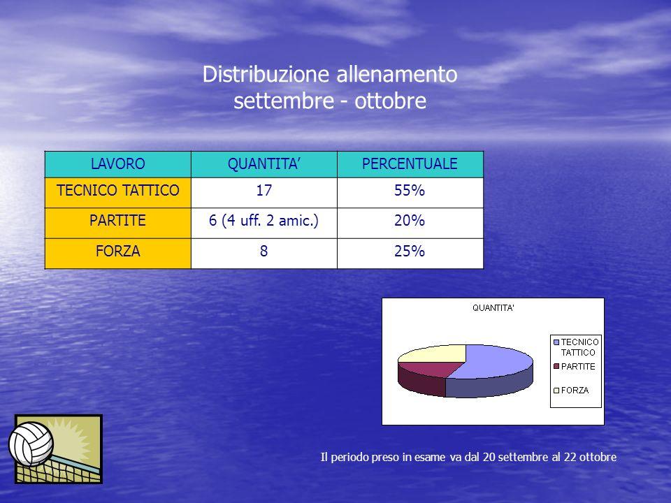 Distribuzione allenamento settembre - ottobre Il periodo preso in esame va dal 20 settembre al 22 ottobre LAVOROQUANTITA'PERCENTUALE TECNICO TATTICO17