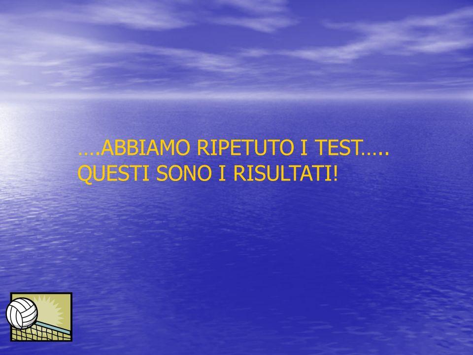 ….ABBIAMO RIPETUTO I TEST….. QUESTI SONO I RISULTATI!