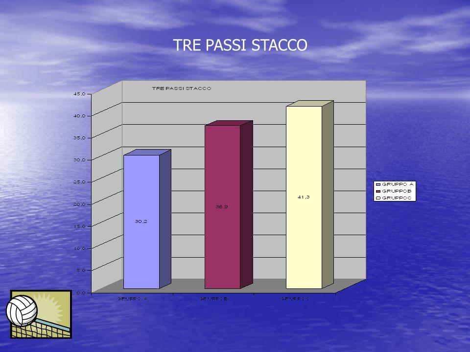 TRE PASSI STACCO