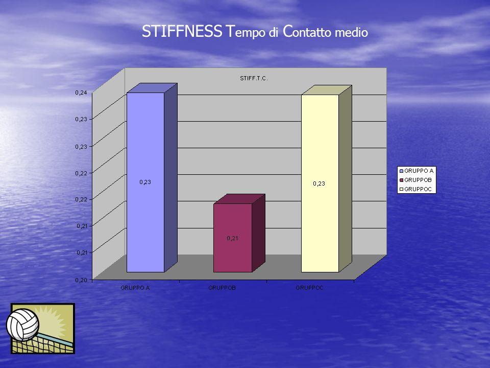 STIFFNESS T empo di C ontatto medio