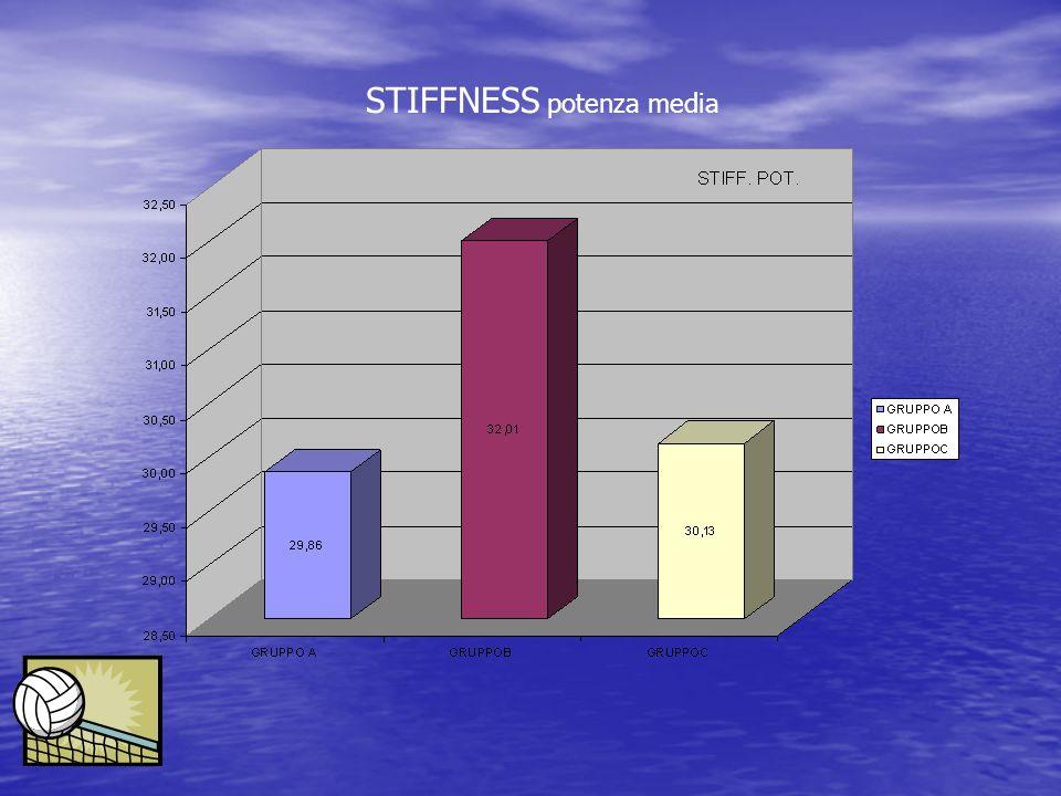 STIFFNESS potenza media