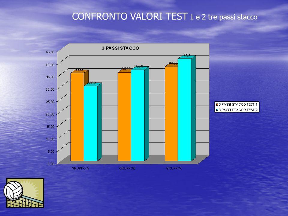 CONFRONTO VALORI TEST 1 e 2 tre passi stacco