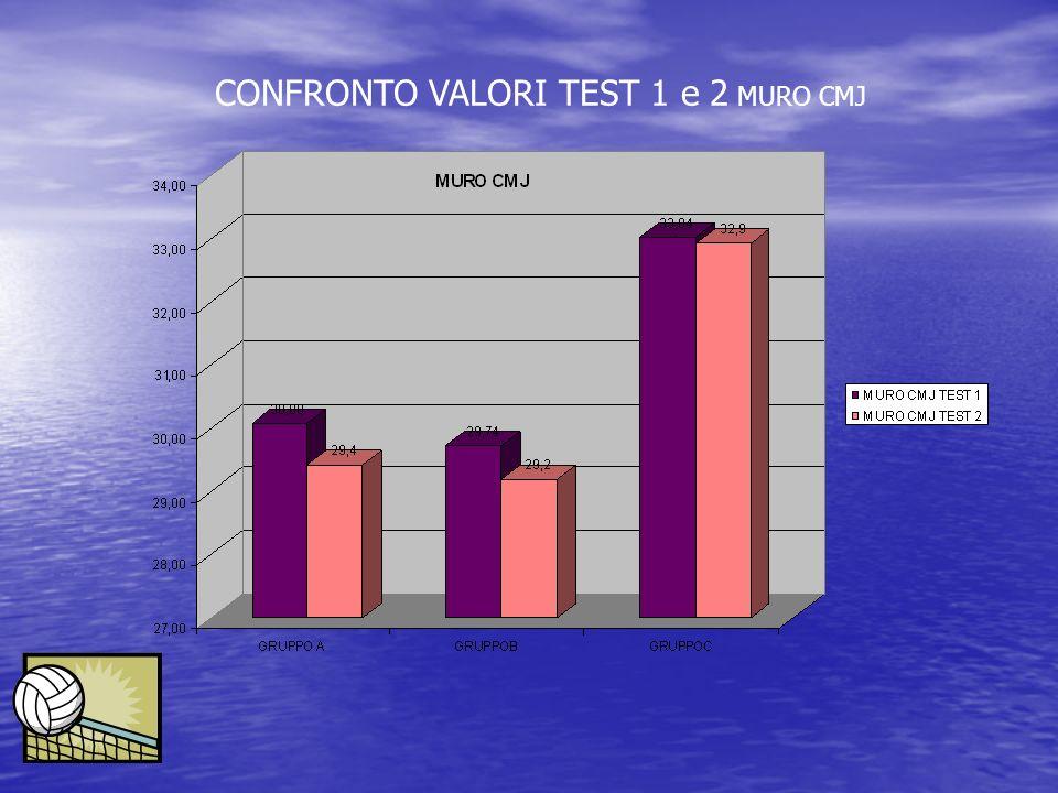 CONFRONTO VALORI TEST 1 e 2 MURO CMJ