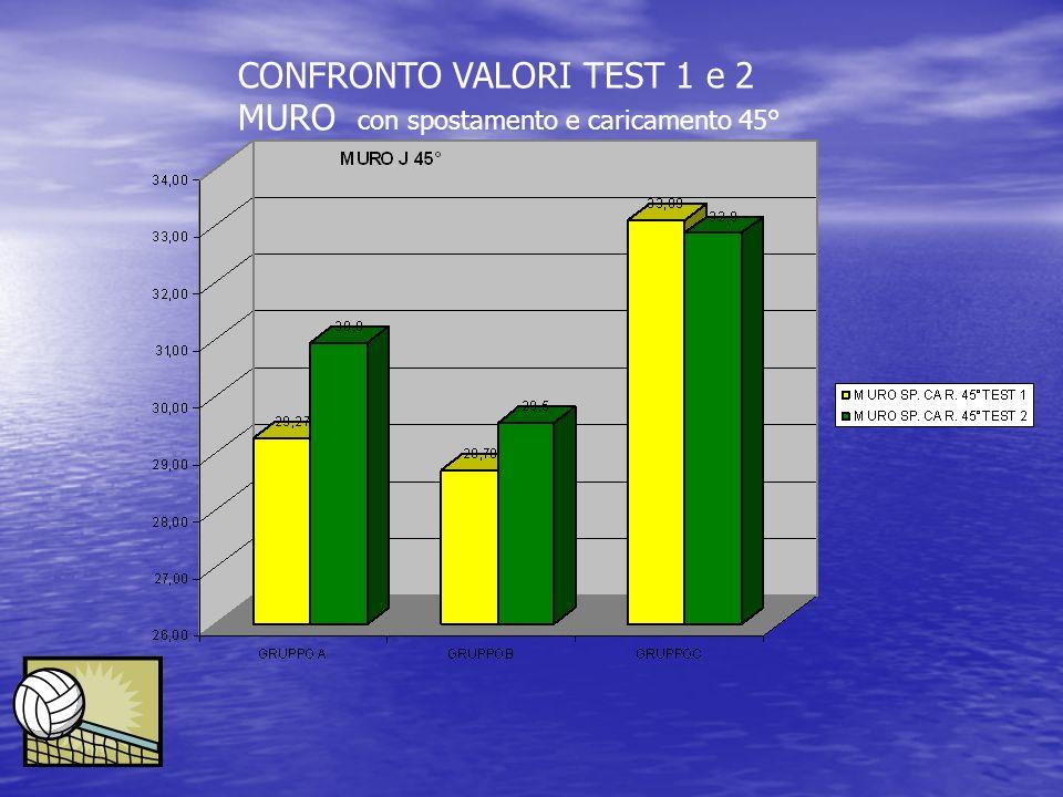 CONFRONTO VALORI TEST 1 e 2 MURO con spostamento e caricamento 45°