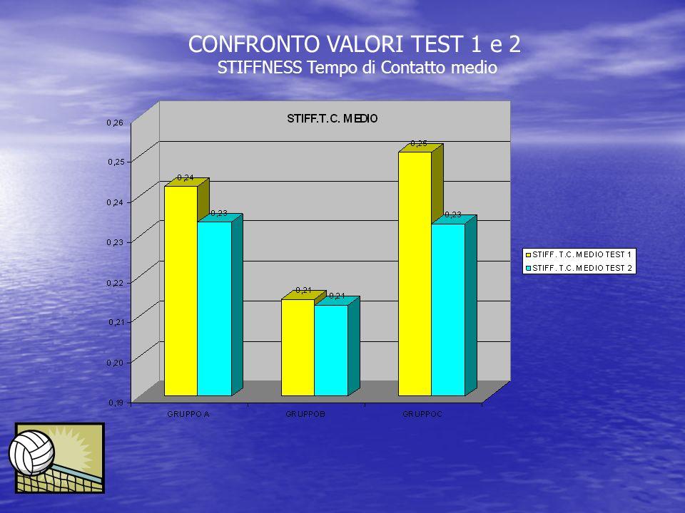 CONFRONTO VALORI TEST 1 e 2 STIFFNESS Tempo di Contatto medio