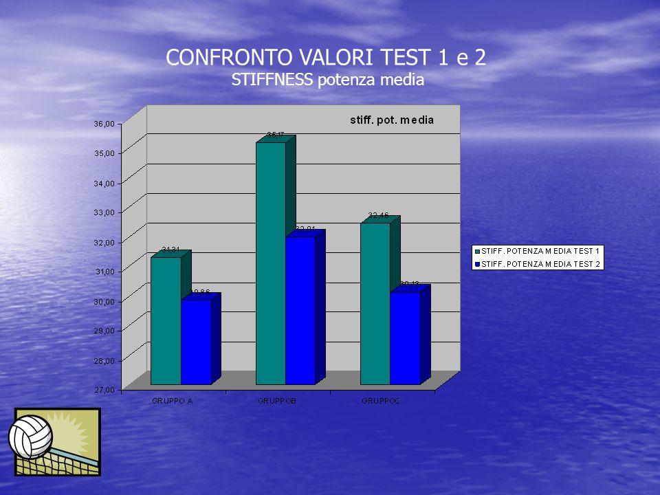 CONFRONTO VALORI TEST 1 e 2 STIFFNESS potenza media