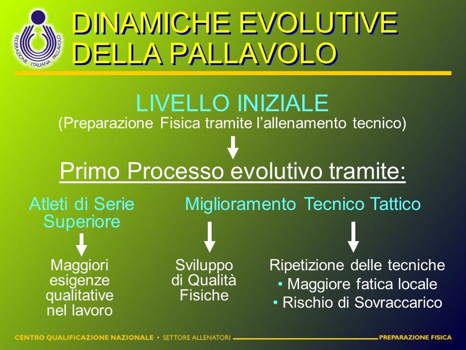 DINAMICHE EVOLUTIVE DELLA PALLAVOLO LIVELLO INIZIALE (Preparazione Fisica tramite l'allenamento tecnico) Primo Processo evolutivo tramite: Atleti di S