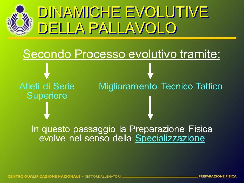 DINAMICHE EVOLUTIVE DELLA PALLAVOLO Secondo Processo evolutivo tramite: Atleti di Serie Superiore Miglioramento Tecnico Tattico In questo passaggio la