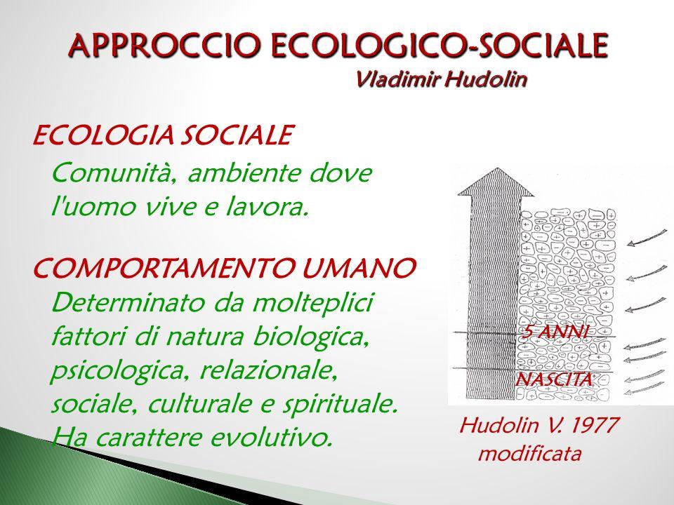 ECOLOGIA SOCIALE Comunità, ambiente dove l'uomo vive e lavora. COMPORTAMENTO UMANO Determinato da molteplici fattori di natura biologica, psicologica,