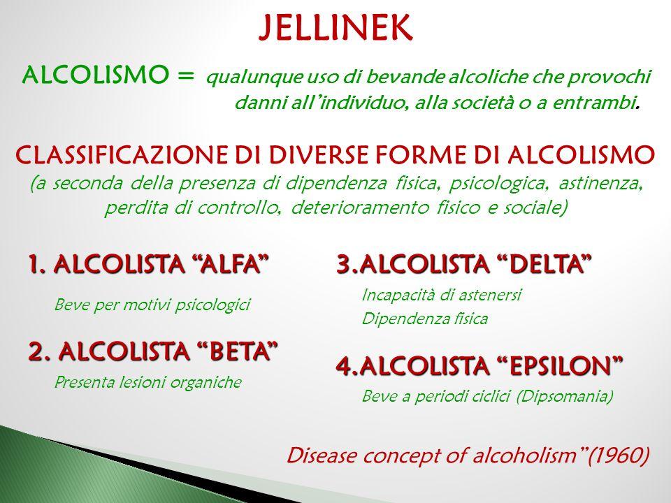 """1.ALCOLISTA """"ALFA"""" Beve per motivi psicologici 2. ALCOLISTA """"BETA"""" Presenta lesioni organiche 3.ALCOLISTA """"DELTA"""" Incapacità di astenersi Dipendenza f"""