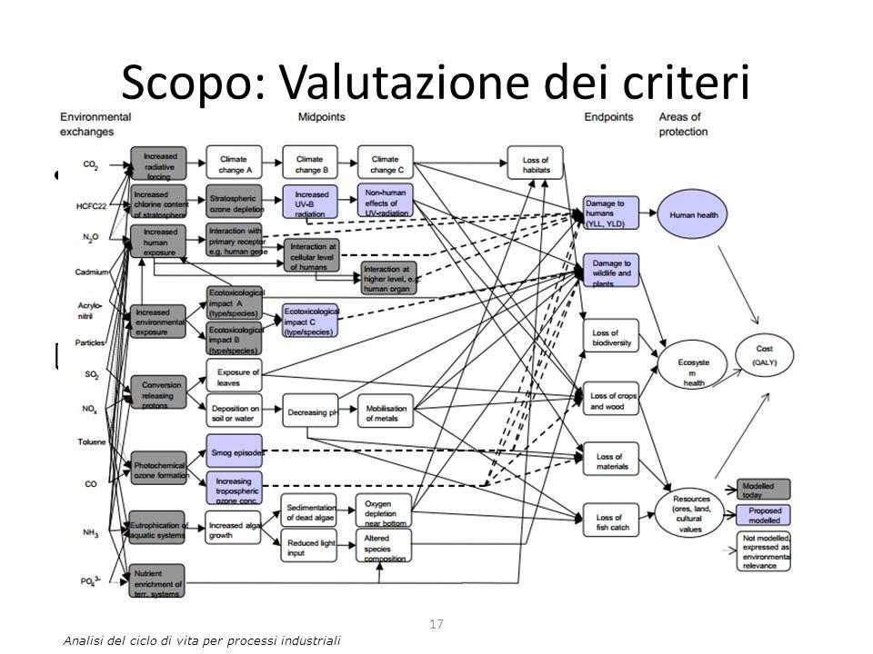 Scopo: Valutazione dei criteri Perché stiamo svolgendo uno studio basato sulla metodologia di LCA?  Cosa vogliamo proteggere?  Le 4 aree di protezio