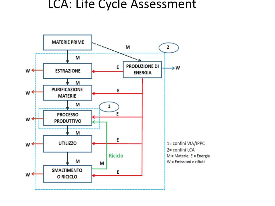 LCA: Life Cycle Assessment