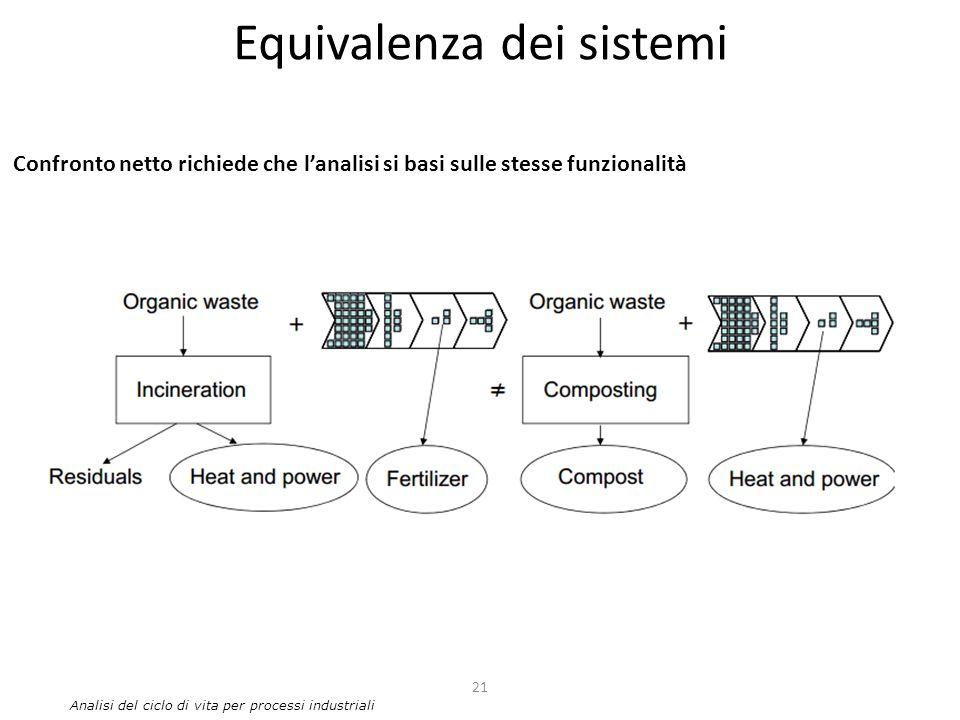 Equivalenza dei sistemi 21 Analisi del ciclo di vita per processi industriali Confronto netto richiede che l'analisi si basi sulle stesse funzionalità