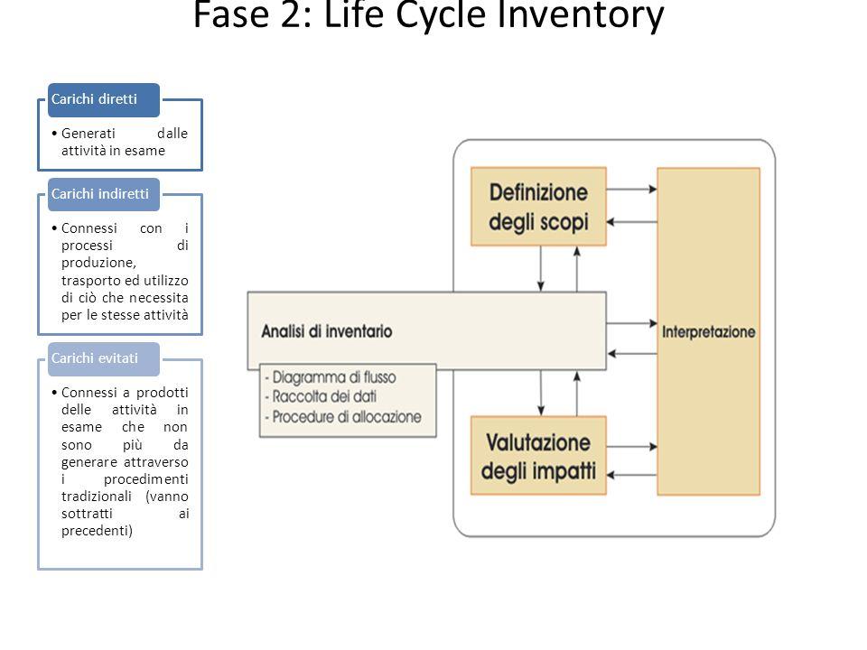 Fase 2: Life Cycle Inventory Generati dalle attività in esame Carichi diretti Connessi con i processi di produzione, trasporto ed utilizzo di ciò che necessita per le stesse attività Carichi indiretti Connessi a prodotti delle attività in esame che non sono più da generare attraverso i procedimenti tradizionali (vanno sottratti ai precedenti) Carichi evitati
