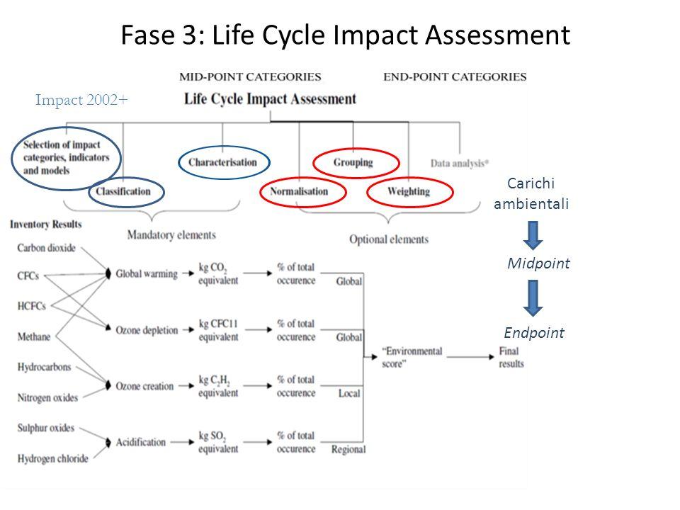 Scopo: esempio WtE 16 Analisi del ciclo di vita per processi industriali