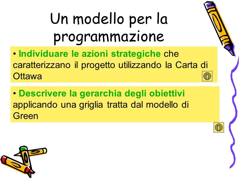 Un modello per la programmazione Individuare le azioni strategiche che caratterizzano il progetto utilizzando la Carta di Ottawa Descrivere la gerarch
