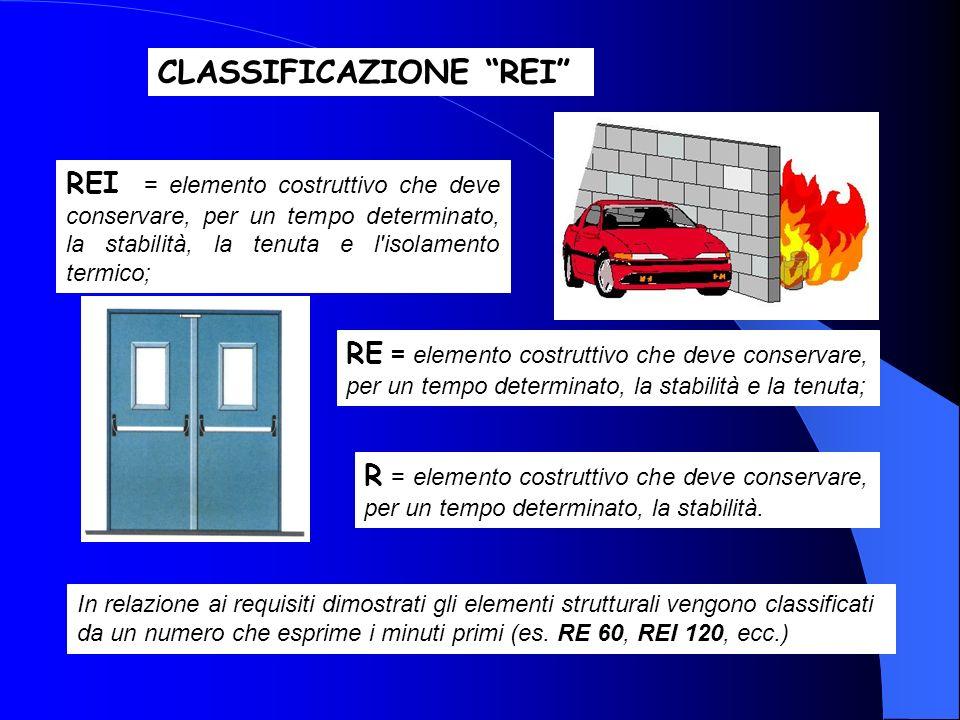 RE = elemento costruttivo che deve conservare, per un tempo determinato, la stabilità e la tenuta; REI = elemento costruttivo che deve conservare, per