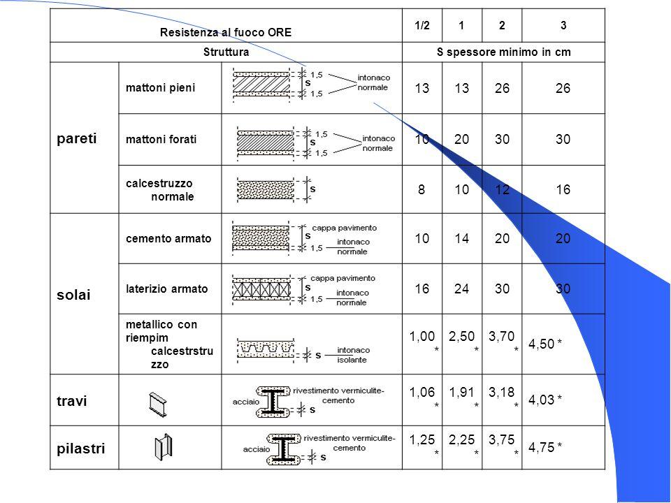 Resistenza al fuoco ORE 1/2123 StrutturaS spessore minimo in cm pareti mattoni pieni 13 26 mattoni forati 102030 calcestruzzo normale 8101216 solai ce