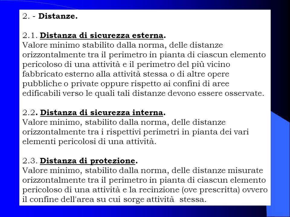2. - Distanze. 2.1. Distanza di sicurezza esterna. Valore minimo stabilito dalla norma, delle distanze orizzontalmente tra il perimetro in pianta di c