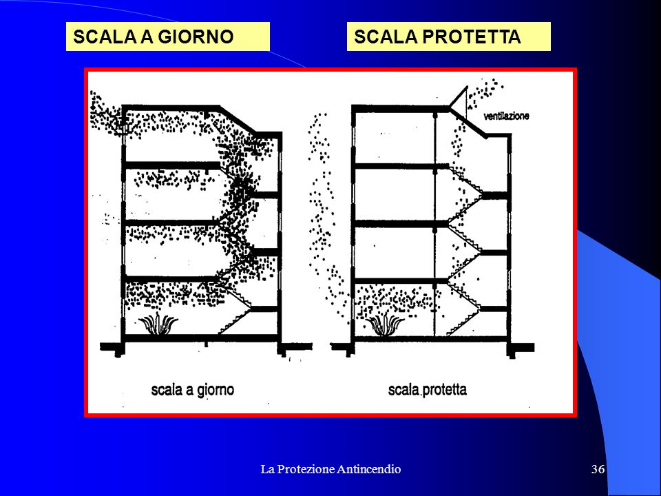 La Protezione Antincendio36 SCALA A GIORNOSCALA PROTETTA
