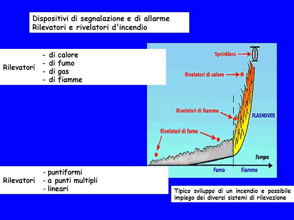 Tipico sviluppo di un incendio e possibile impiego dei diversi sistemi di rilevazione Dispositivi di segnalazione e di allarme Rilevatori e rivelatori