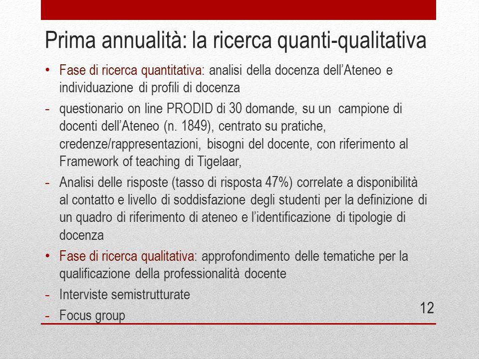 Prima annualità: la ricerca quanti-qualitativa Fase di ricerca quantitativa: analisi della docenza dell'Ateneo e individuazione di profili di docenza