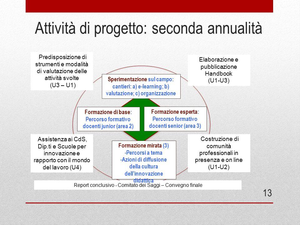 13 Attività di progetto: seconda annualità Sperimentazione sul campo: cantieri: a) e-learning; b) valutazione; c) organizzazione Predisposizione di st