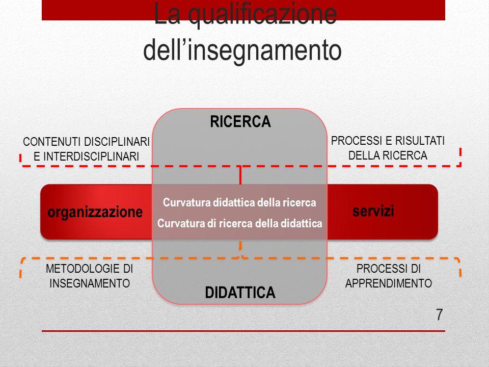 La qualificazione dell'insegnamento 7 RICERCA PROCESSI DI APPRENDIMENTO METODOLOGIE DI INSEGNAMENTO DIDATTICA PROCESSI E RISULTATI DELLA RICERCA CONTE
