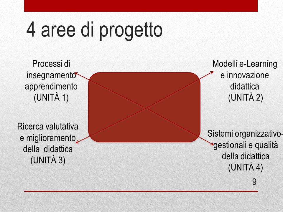 4 aree di progetto 9 Processi di insegnamento apprendimento (UNITÀ 1) Modelli e-Learning e innovazione didattica (UNITÀ 2) Ricerca valutativa e miglio