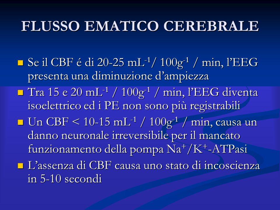 FLUSSO EMATICO CEREBRALE Se il CBF é di 20-25 mL -1 / 100g -1 / min, l'EEG presenta una diminuzione d'ampiezza Se il CBF é di 20-25 mL -1 / 100g -1 /