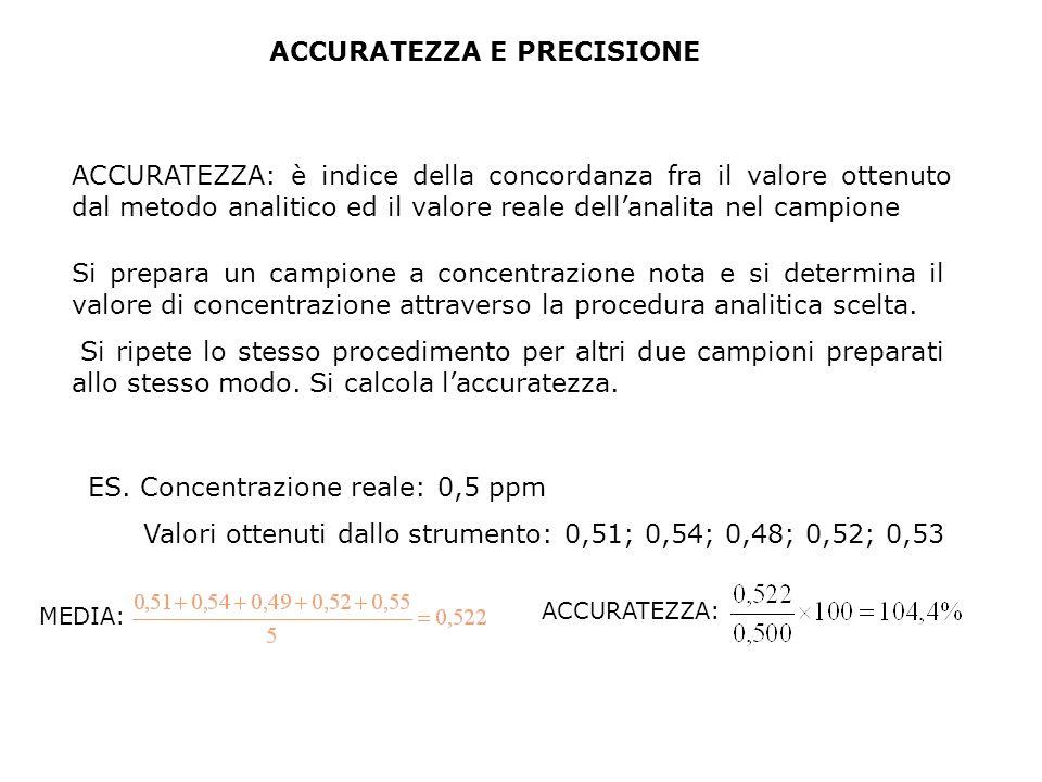 ACCURATEZZA: è indice della concordanza fra il valore ottenuto dal metodo analitico ed il valore reale dell'analita nel campione Si prepara un campione a concentrazione nota e si determina il valore di concentrazione attraverso la procedura analitica scelta.