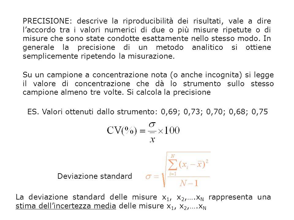 PRECISIONE: descrive la riproducibilità dei risultati, vale a dire l'accordo tra i valori numerici di due o più misure ripetute o di misure che sono state condotte esattamente nello stesso modo.