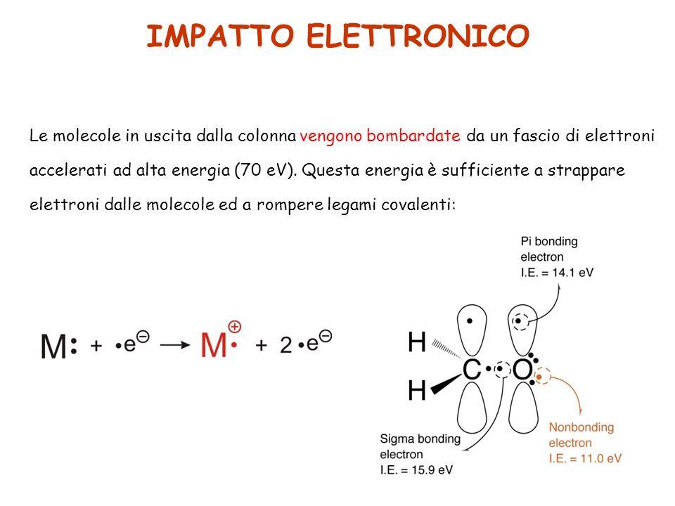 Le molecole in uscita dalla colonna vengono bombardate da un fascio di elettroni accelerati ad alta energia (70 eV).