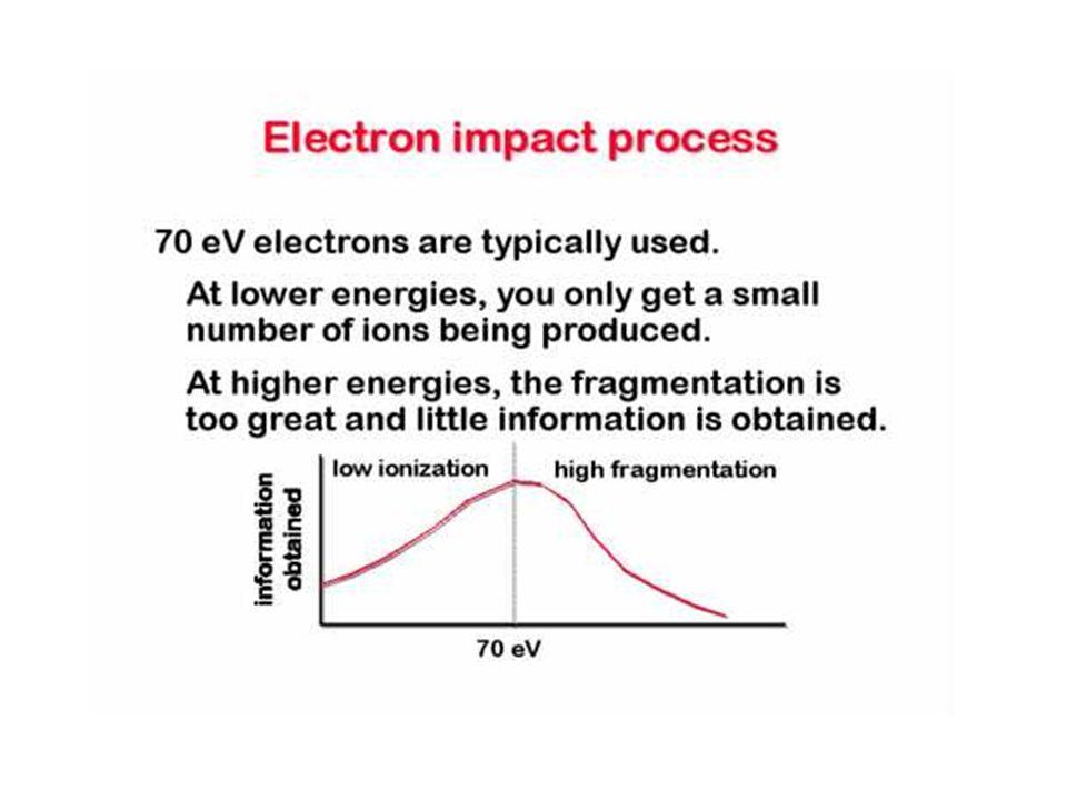 Il risultato della perdita di un elettrone è la formazione di ioni positivi che possono essere separati e misurati in funzione della loro massa.