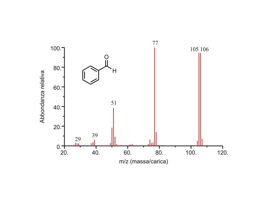 Ione molecolare E lo ione (positivo) generato per ionizzazione della molecola da analizzare.