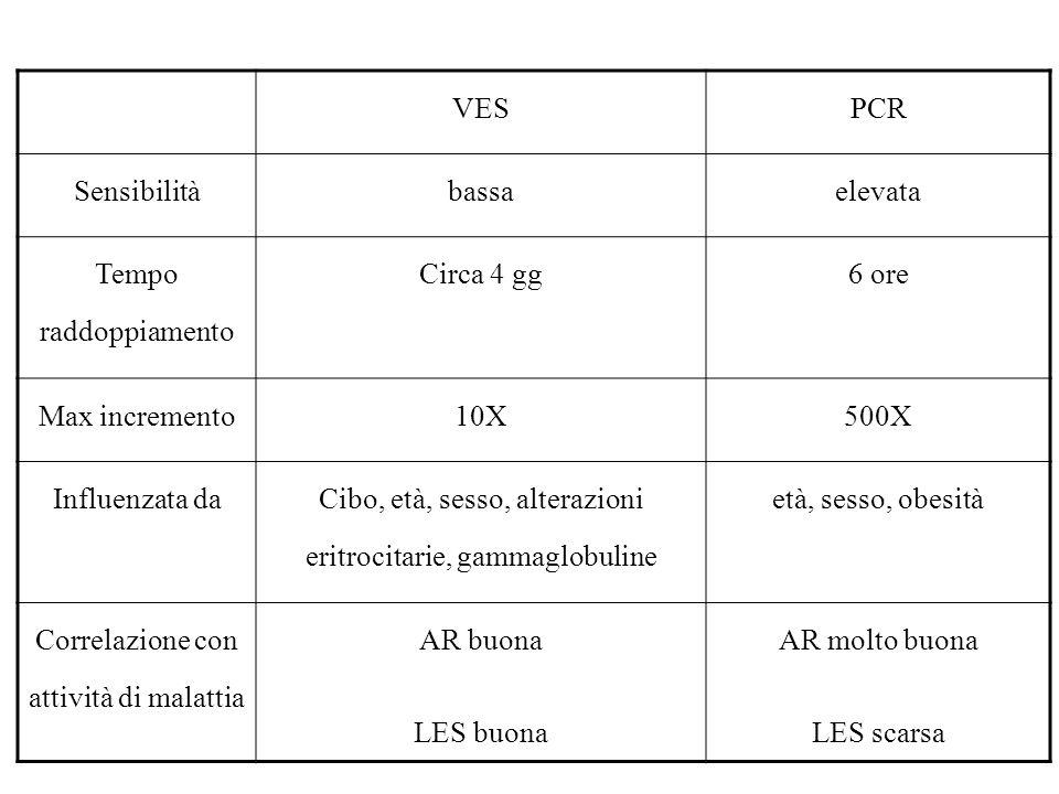 VESPCR Sensibilitàbassaelevata Tempo raddoppiamento Circa 4 gg6 ore Max incremento10X500X Influenzata da Cibo, età, sesso, alterazioni eritrocitarie,