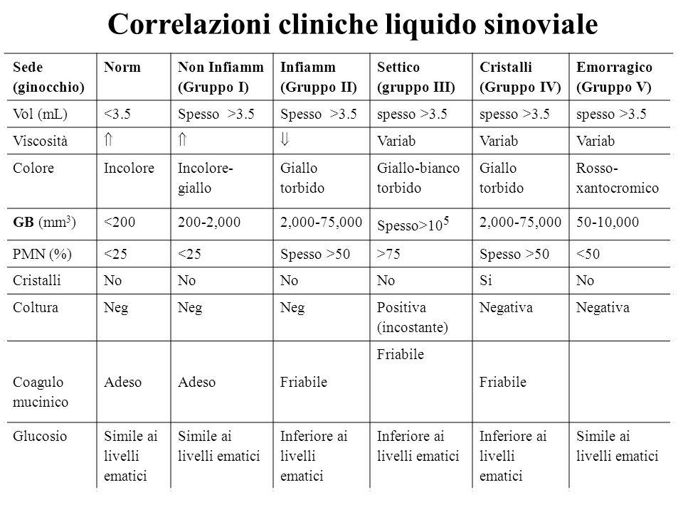 Sede (ginocchio) Norm Non Infiamm (Gruppo I) Infiamm (Gruppo II) Settico (gruppo III) Cristalli (Gruppo IV) Emorragico (Gruppo V) Vol (mL)<3.5Spesso >