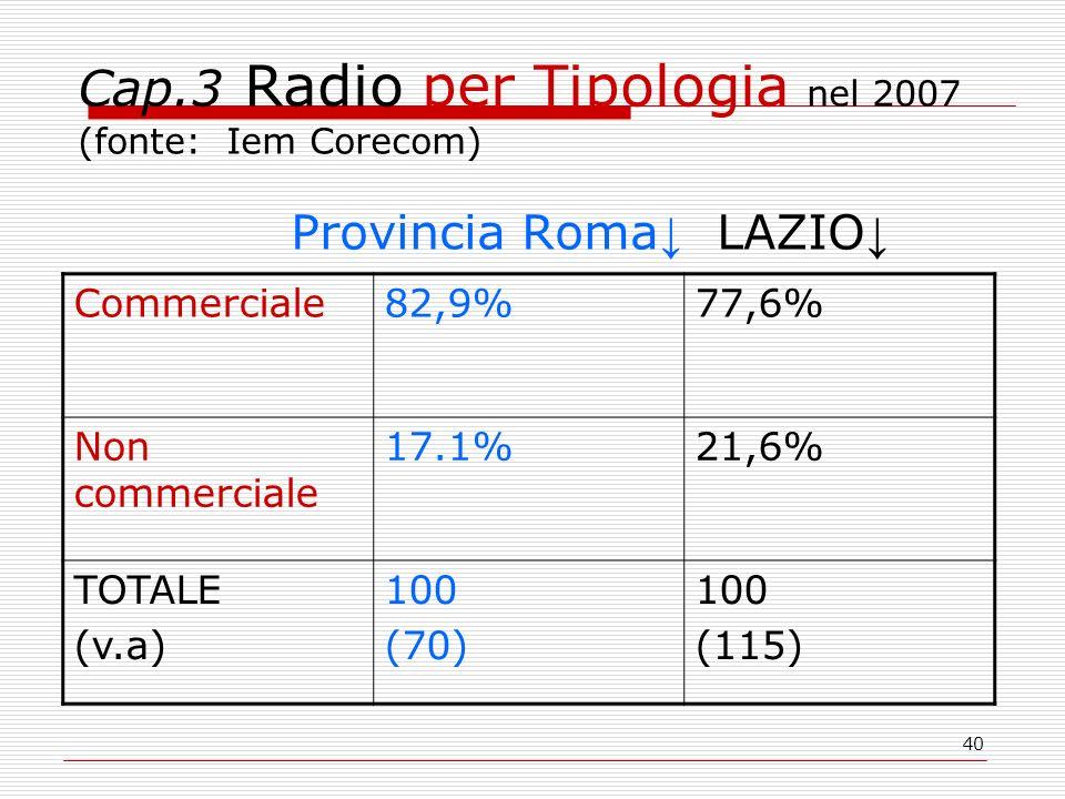 40 Cap.3 Radio per Tipologia nel 2007 (fonte: Iem Corecom) Provincia Roma ↓ LAZIO ↓ Commerciale82,9%77,6% Non commerciale 17.1%21,6% TOTALE (v.a) 100 (70) 100 (115)