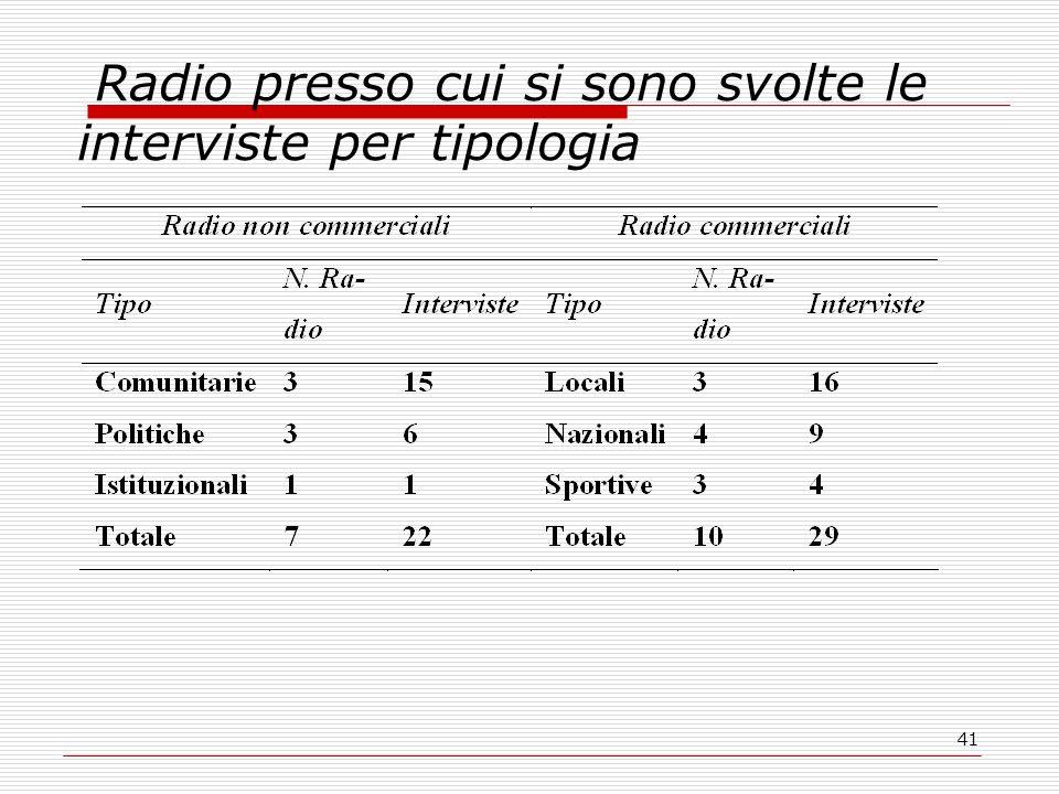 41 Radio presso cui si sono svolte le interviste per tipologia