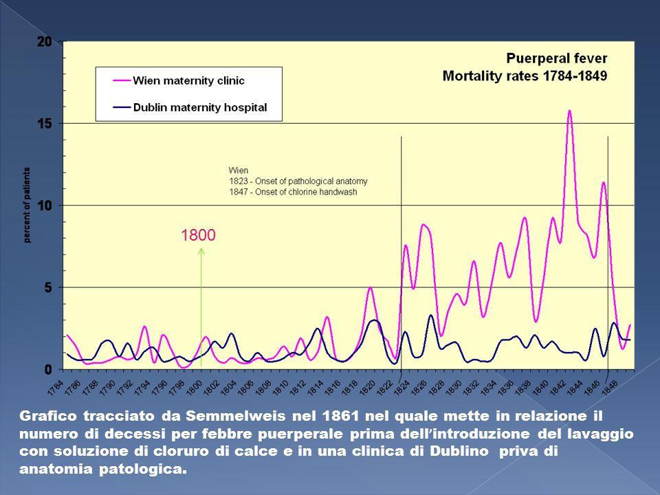 Grafico tracciato da Semmelweis nel 1861 nel quale mette in relazione il numero di decessi per febbre puerperale prima dell ' introduzione del lavaggi