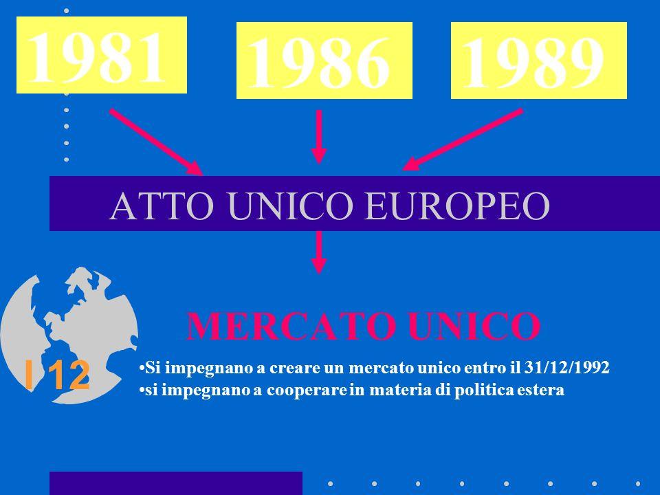 ATTO UNICO EUROPEO MERCATO UNICO 1981 19861989 I 12 Si impegnano a creare un mercato unico entro il 31/12/1992 si impegnano a cooperare in materia di