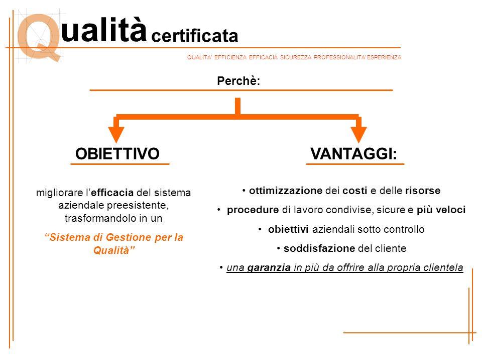 certificata ualità QUALITA' EFFICIENZA EFFICACIA SICUREZZA PROFESSIONALITA' ESPERIENZA Perchè: migliorare l'efficacia del sistema aziendale preesisten