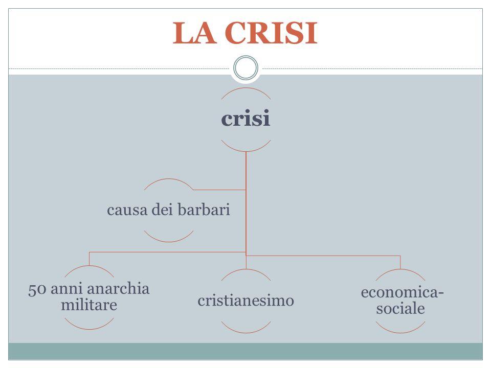 LA CRISI crisi 50 anni anarchia militare cristianesimo economica- sociale causa dei barbari