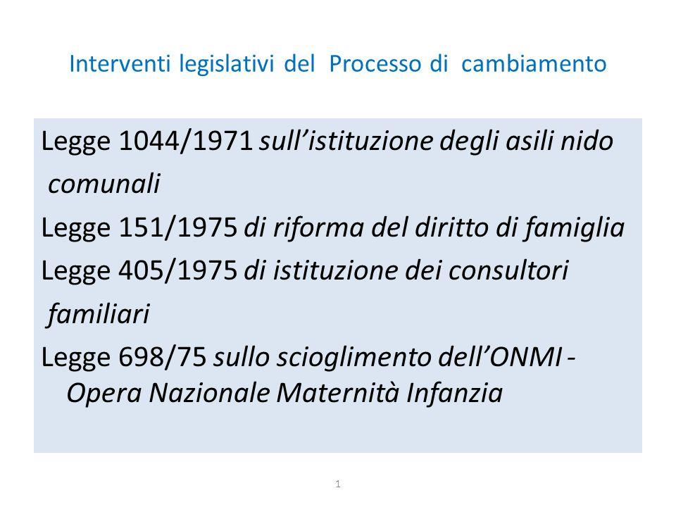 Interventi legislativi del Processo di cambiamento Legge 1044/1971 sull'istituzione degli asili nido comunali Legge 151/1975 di riforma del diritto di famiglia Legge 405/1975 di istituzione dei consultori familiari Legge 698/75 sullo scioglimento dell'ONMI - Opera Nazionale Maternità Infanzia 1