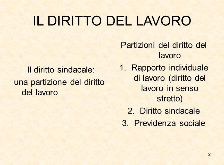 2 IL DIRITTO DEL LAVORO Il diritto sindacale: una partizione del diritto del lavoro Partizioni del diritto del lavoro 1.Rapporto individuale di lavoro