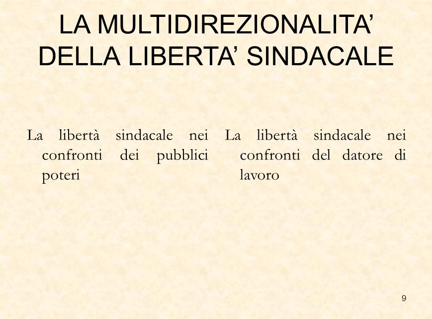 9 LA MULTIDIREZIONALITA' DELLA LIBERTA' SINDACALE La libertà sindacale nei confronti dei pubblici poteri La libertà sindacale nei confronti del datore