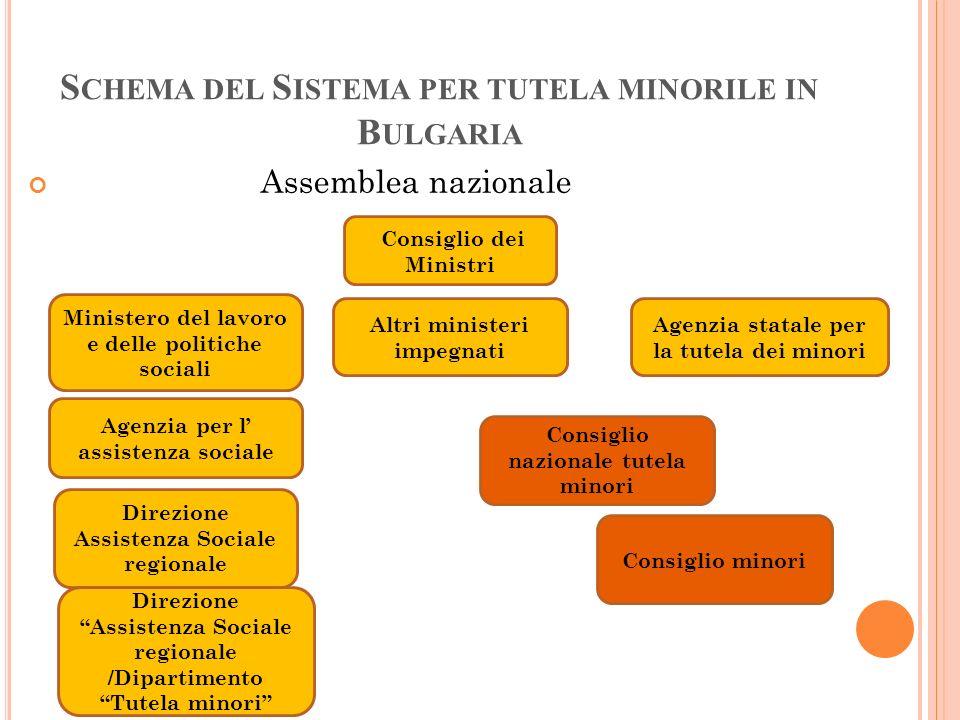 S CHEMA DEL S ISTEMA PER TUTELA MINORILE IN B ULGARIA Consiglio dei Ministri Ministero del lavoro e delle politiche sociali Altri ministeri impegnati